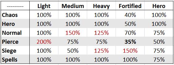 Таблица брони